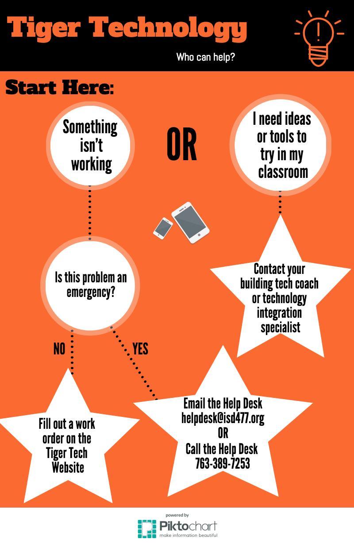Help desk princeton school district 477 flowchart for instructional technology help nvjuhfo Choice Image